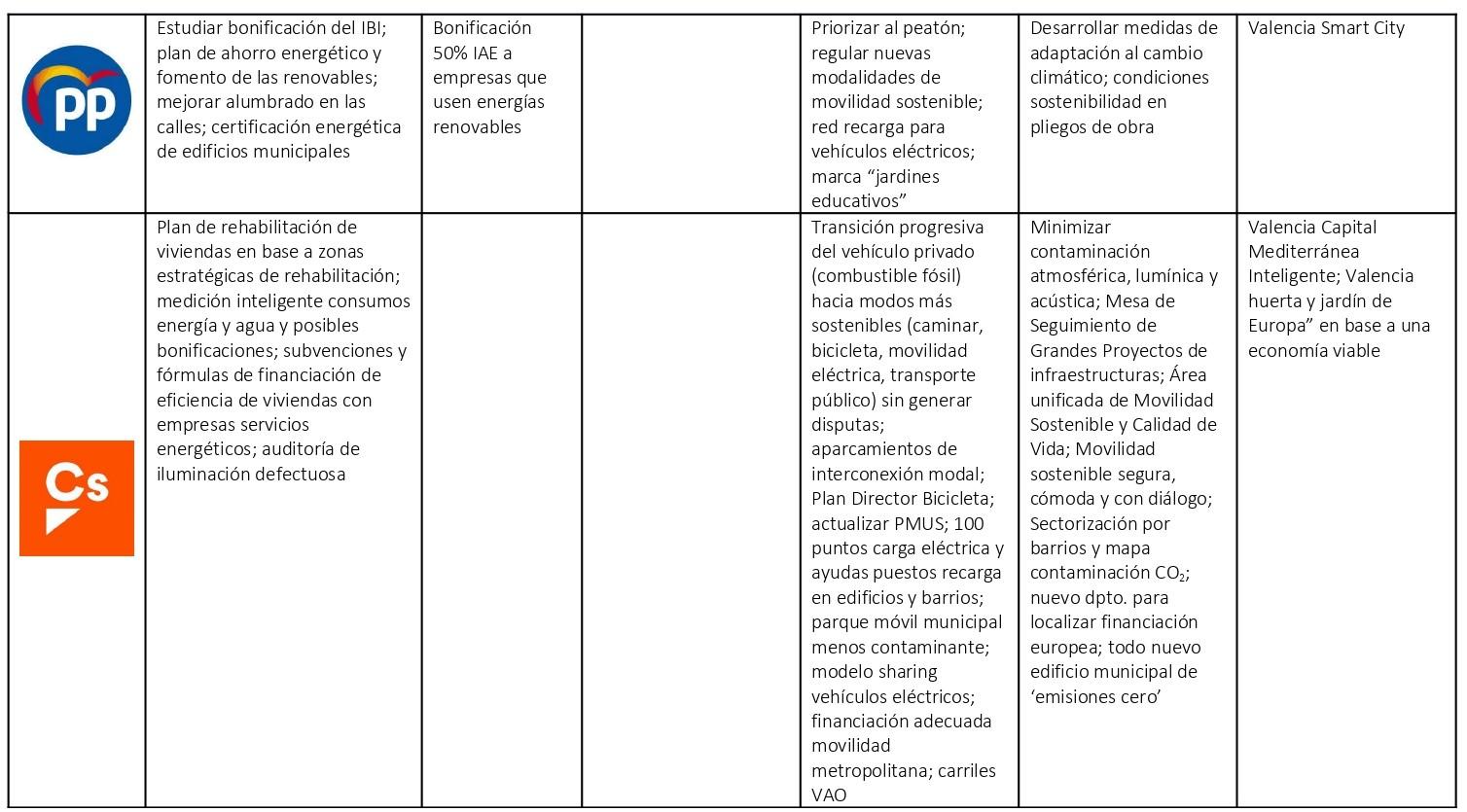 Contraste_Programas_Electorales_Municipales_201913811_page-0002 (3)