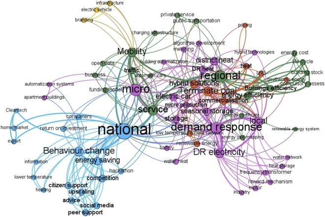 Mapeamos actores y nichos de la transición energética urbana en València