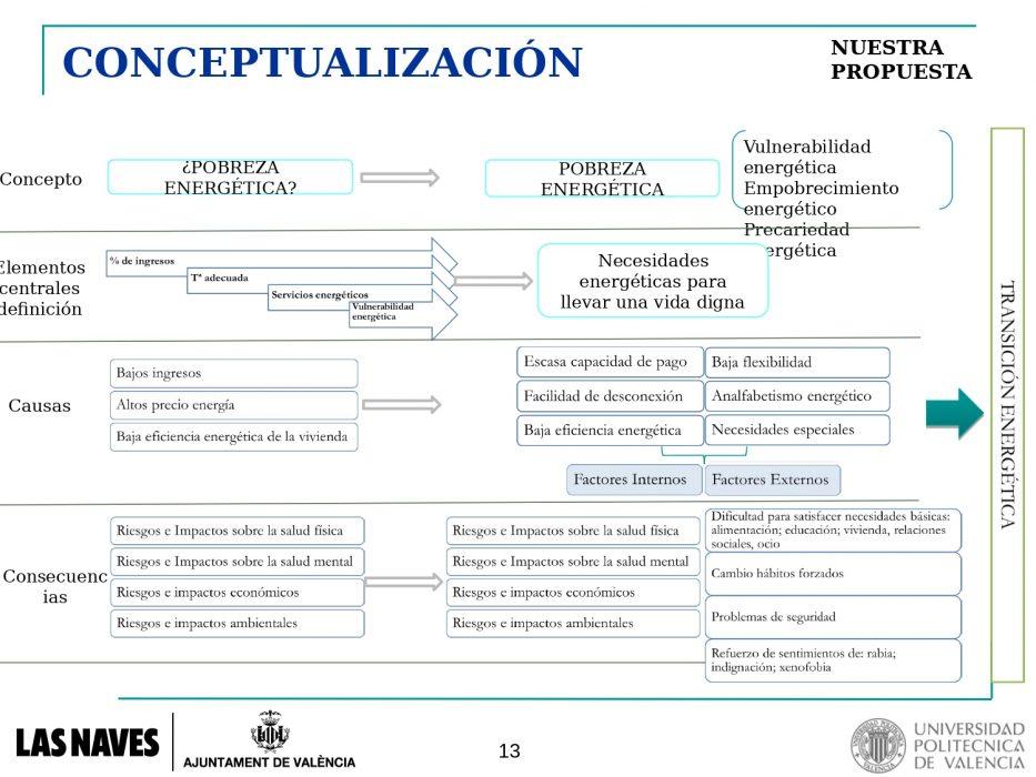 1.2.-Mapa-PE-en-VLC-T.-Gomez-Navarro-IIE-UPV_page-0005
